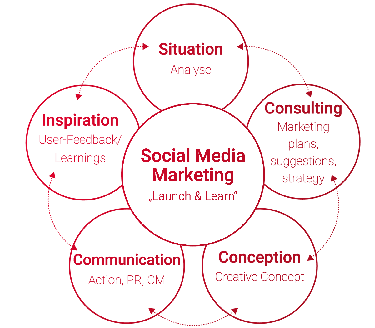 Social Media Marketing Strategie