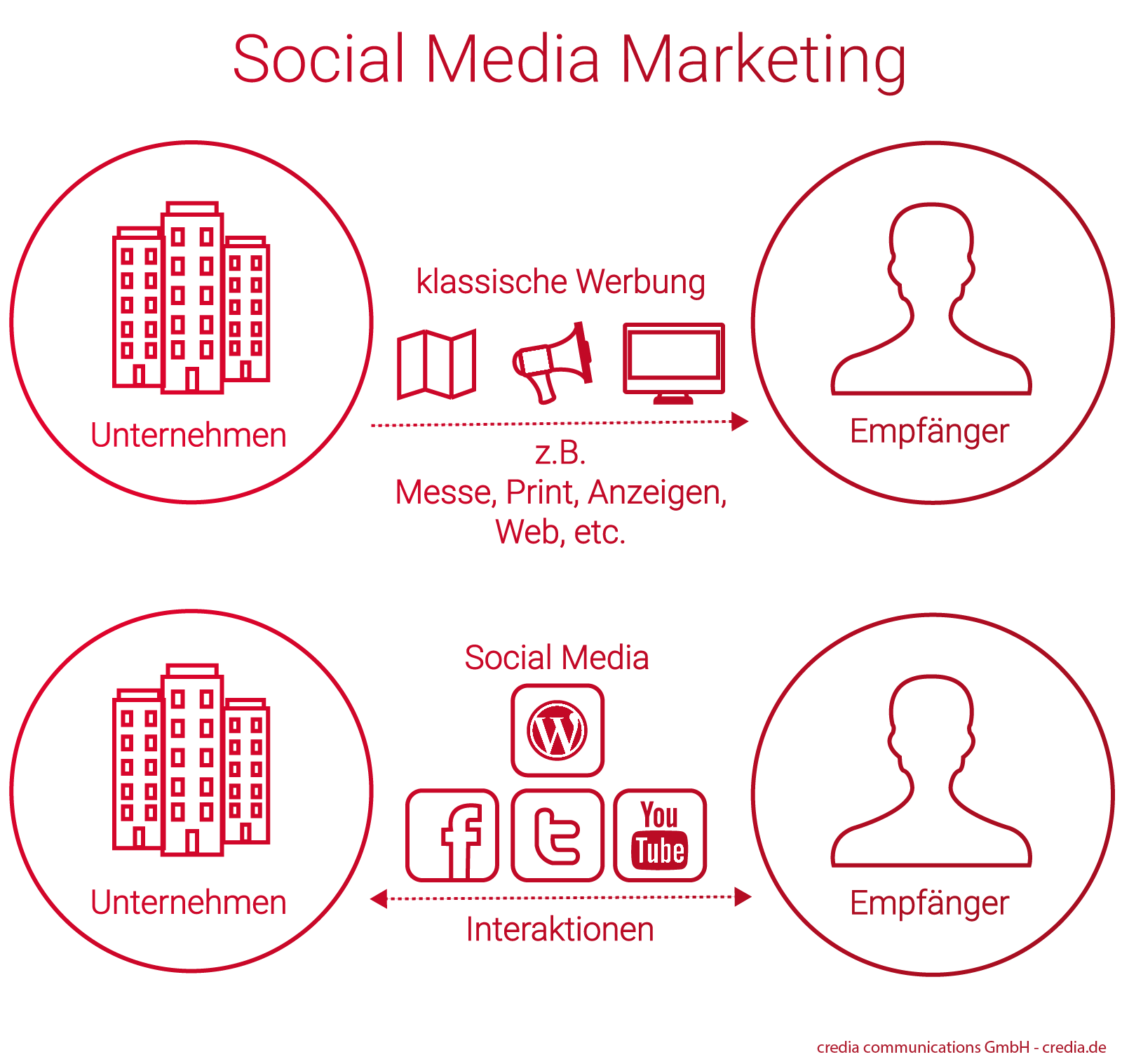 Social Media Marketing vs Klassische Werbung