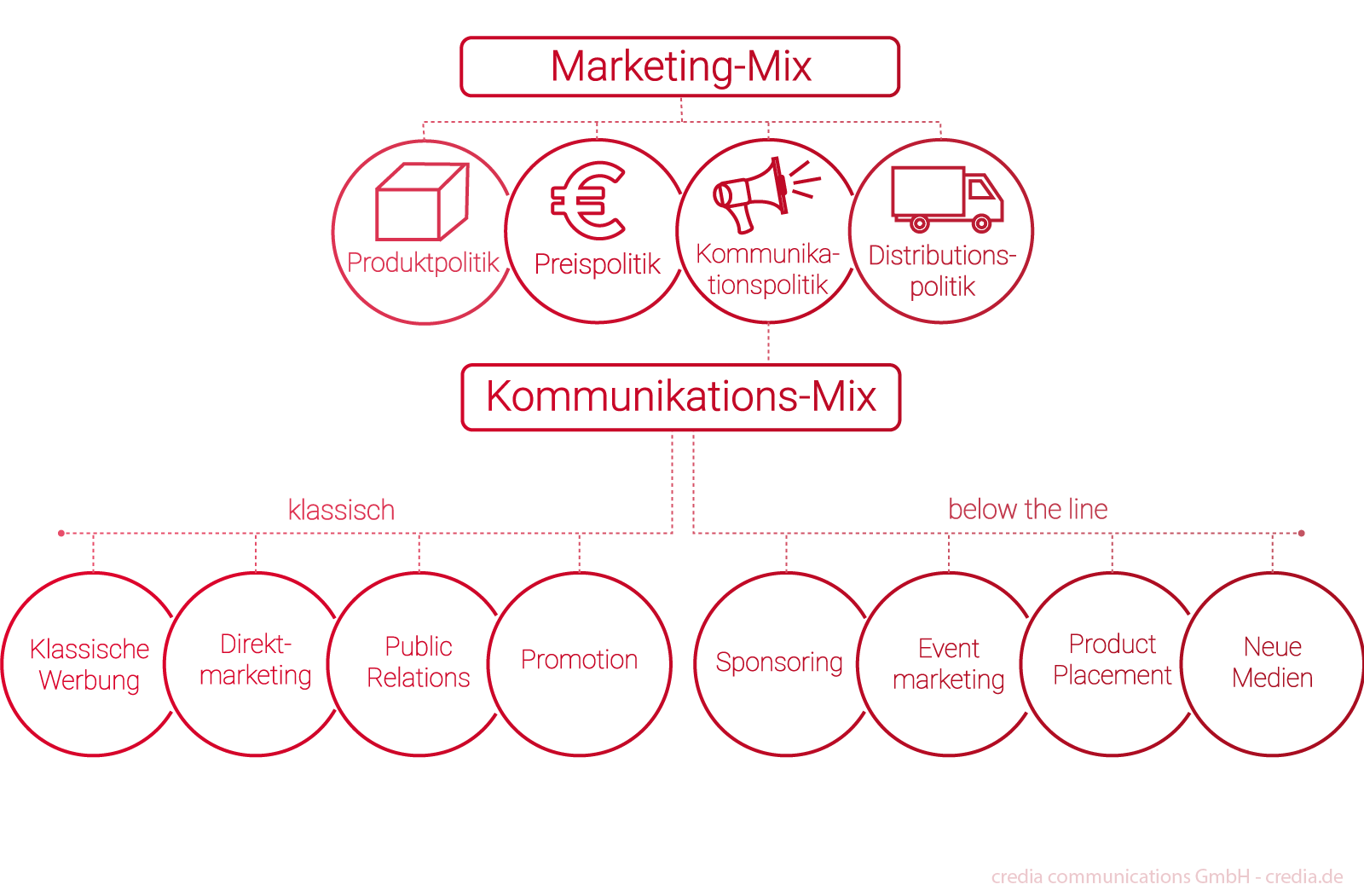 Marketingmix und Kommunikationsmix